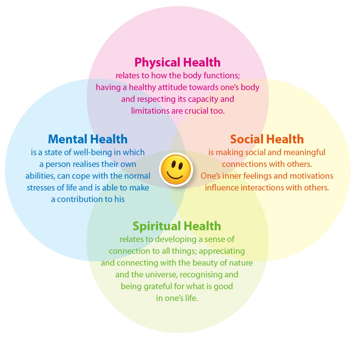 healthy mind lives in a healthy body essay